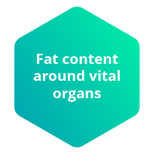 Fat content around viral organs