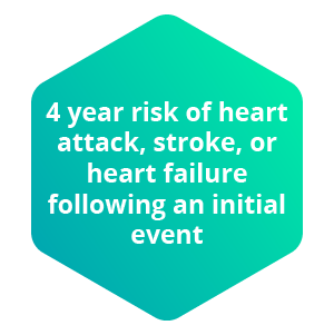 4 year risk of heart attack, stroke, or heart failure following an initial event
