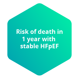 Risk of death in 1 year with stable HFpEF