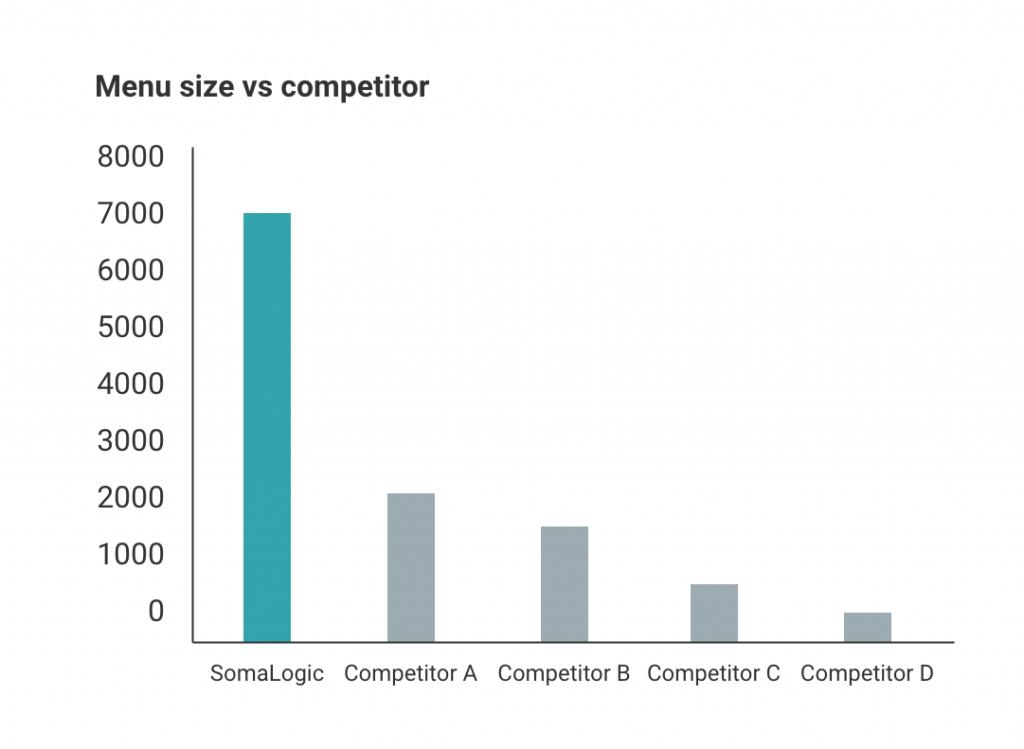 menu size vs competitors